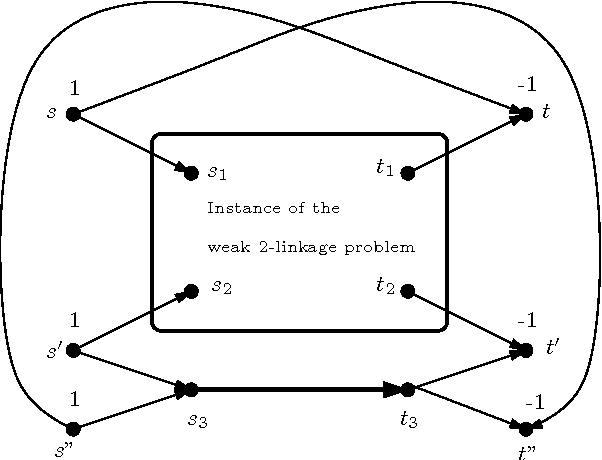 Figure 3: The reduction from the weak 2-linkage problem in the proof of Theorem 4.6 (the non-zero balance values are indicated and all the arcs have capacity 1, except the bold arc s3t3).