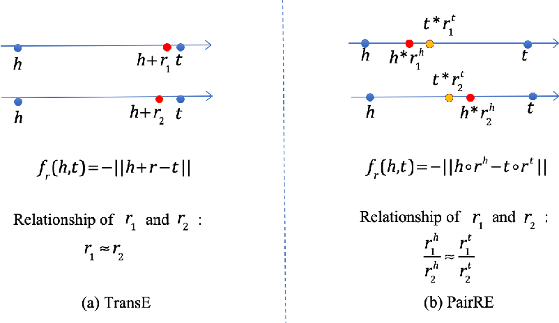 Figure 3 for PairRE: Knowledge Graph Embeddings via Paired Relation Vectors