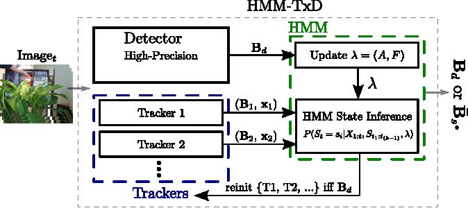 Figure 1 for Online Adaptive Hidden Markov Model for Multi-Tracker Fusion