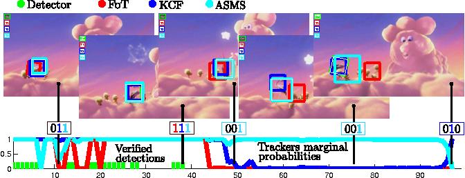 Figure 2 for Online Adaptive Hidden Markov Model for Multi-Tracker Fusion