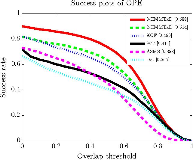 Figure 4 for Online Adaptive Hidden Markov Model for Multi-Tracker Fusion
