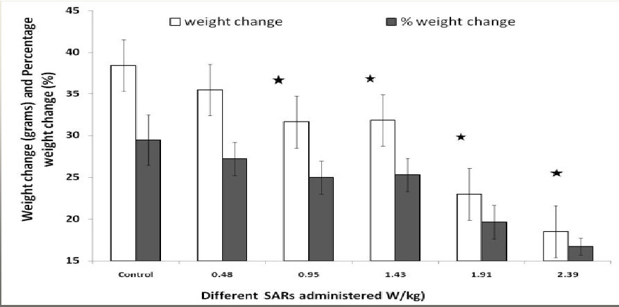 Effects Of Exposure To 2 45 Ghz Microwave Radiation On Male Rat