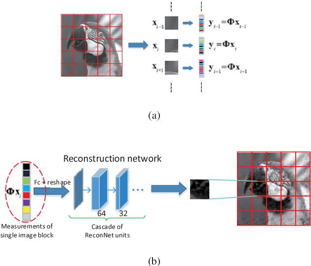 Figure 3 for Full Image Recover for Block-Based Compressive Sensing