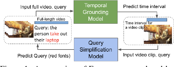 Figure 1 for EVOQUER: Enhancing Temporal Grounding with Video-Pivoted BackQuery Generation