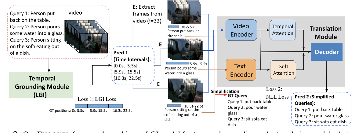 Figure 3 for EVOQUER: Enhancing Temporal Grounding with Video-Pivoted BackQuery Generation