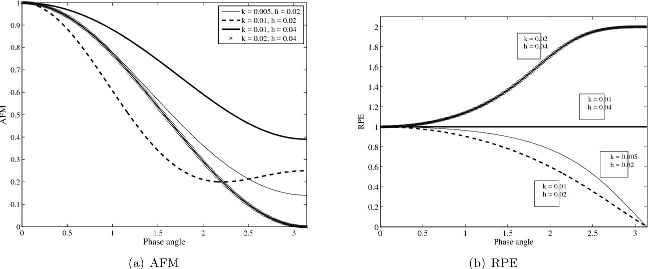 Figure 1 from Numerical Solution of the 1D Advection-Diffusion
