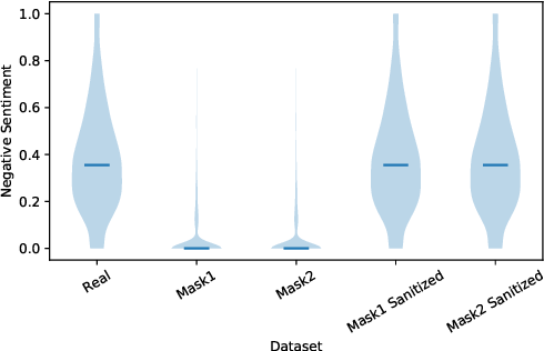 Figure 4 for Fall of Giants: How popular text-based MLaaS fall against a simple evasion attack
