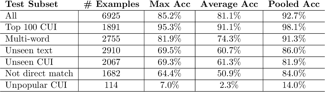 Figure 2 for Robust Benchmarking for Machine Learning of Clinical Entity Extraction