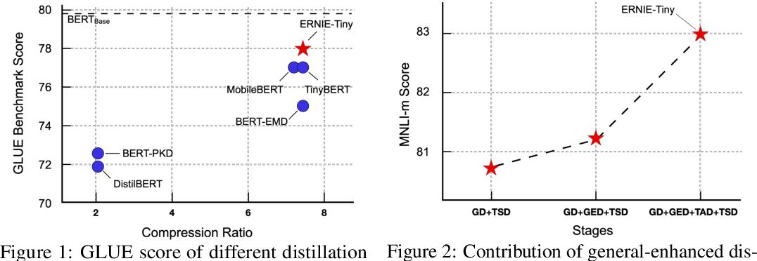 Figure 2 for ERNIE-Tiny : A Progressive Distillation Framework for Pretrained Transformer Compression