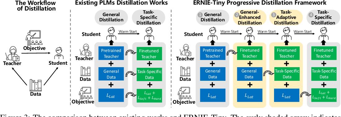 Figure 4 for ERNIE-Tiny : A Progressive Distillation Framework for Pretrained Transformer Compression