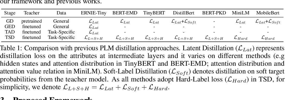Figure 1 for ERNIE-Tiny : A Progressive Distillation Framework for Pretrained Transformer Compression