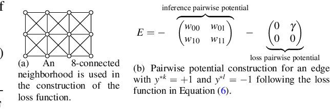 Figure 1 for An Efficient Decomposition Framework for Discriminative Segmentation with Supermodular Losses