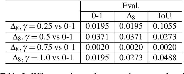 Figure 4 for An Efficient Decomposition Framework for Discriminative Segmentation with Supermodular Losses