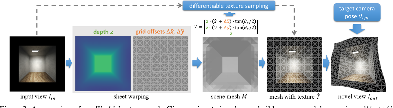 Figure 2 for Worldsheet: Wrapping the World in a 3D Sheet for View Synthesis from a Single Image
