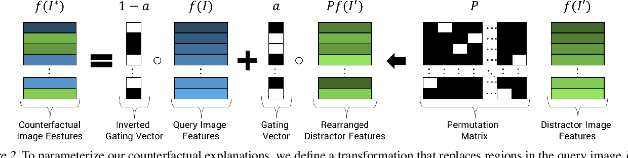 Figure 2 for Counterfactual Visual Explanations