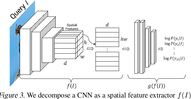 Figure 3 for Counterfactual Visual Explanations