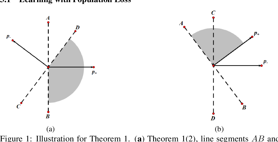 Figure 1 for On the Learning Dynamics of Two-layer Nonlinear Convolutional Neural Networks