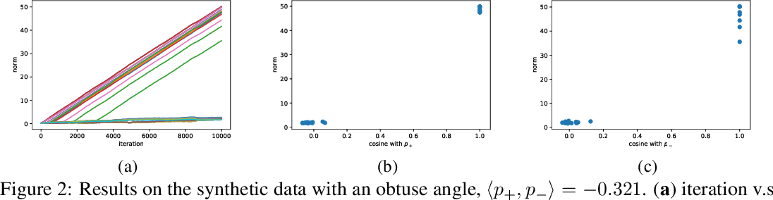 Figure 2 for On the Learning Dynamics of Two-layer Nonlinear Convolutional Neural Networks