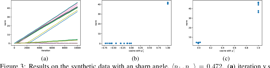 Figure 3 for On the Learning Dynamics of Two-layer Nonlinear Convolutional Neural Networks