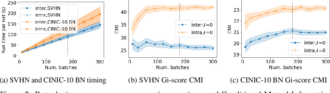 Figure 3 for Predicting Deep Neural Network Generalization with Perturbation Response Curves