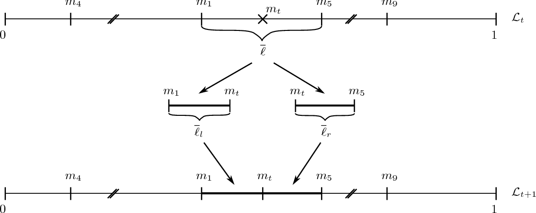 Figure 2 for Online learning in repeated auctions