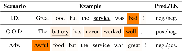 Figure 1 for Exploiting Position Bias for Robust Aspect Sentiment Classification