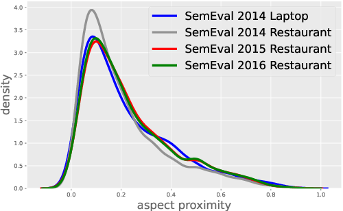 Figure 3 for Exploiting Position Bias for Robust Aspect Sentiment Classification