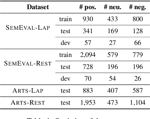 Figure 2 for Exploiting Position Bias for Robust Aspect Sentiment Classification