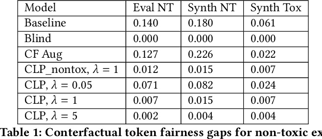 Figure 1 for Counterfactual Fairness in Text Classification through Robustness