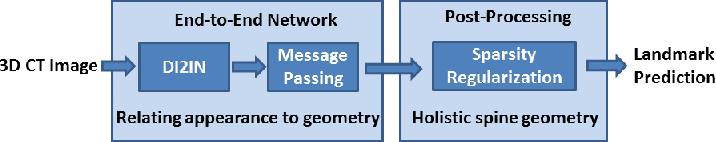 Figure 3 for Automatic Vertebra Labeling in Large-Scale 3D CT using Deep Image-to-Image Network with Message Passing and Sparsity Regularization