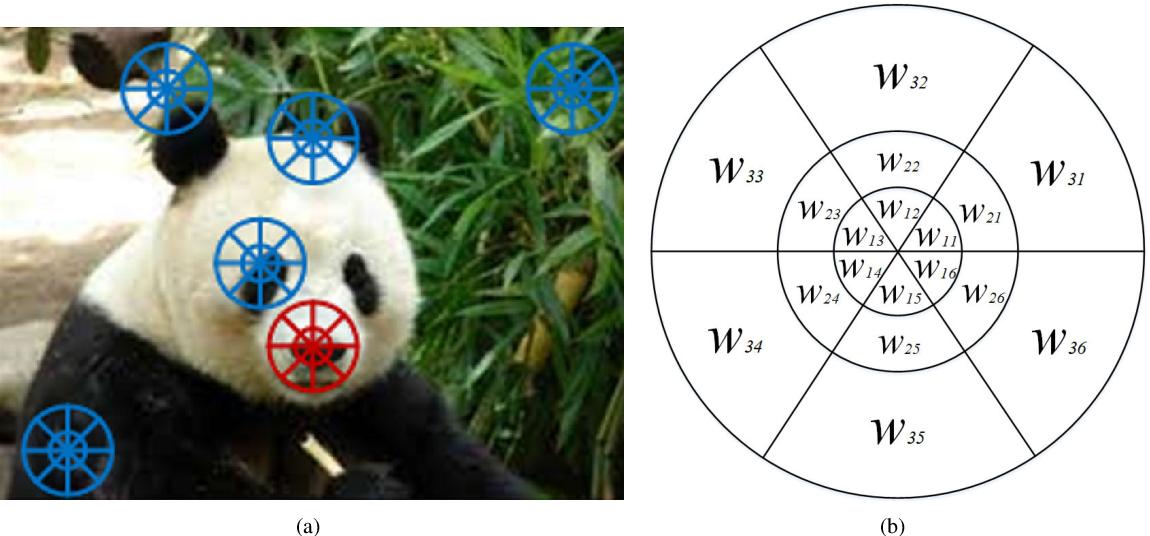 Figure 1 for Log-Polar Space Convolution for Convolutional Neural Networks