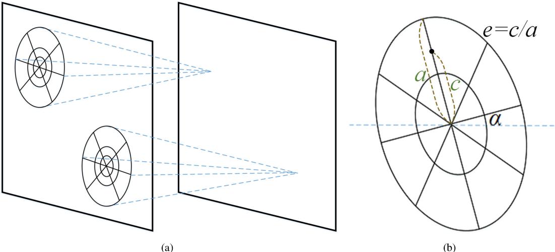Figure 3 for Log-Polar Space Convolution for Convolutional Neural Networks