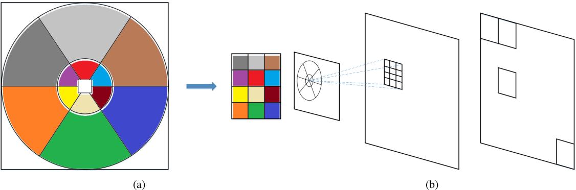 Figure 4 for Log-Polar Space Convolution for Convolutional Neural Networks