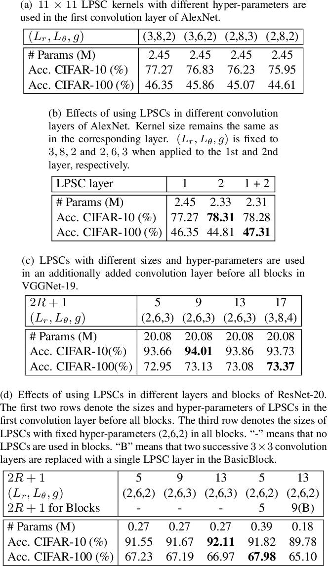 Figure 2 for Log-Polar Space Convolution for Convolutional Neural Networks