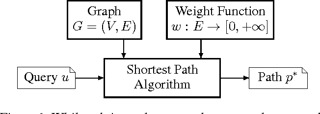 Figure 1 for A Unifying Formalism for Shortest Path Problems with Expensive Edge Evaluations via Lazy Best-First Search over Paths with Edge Selectors