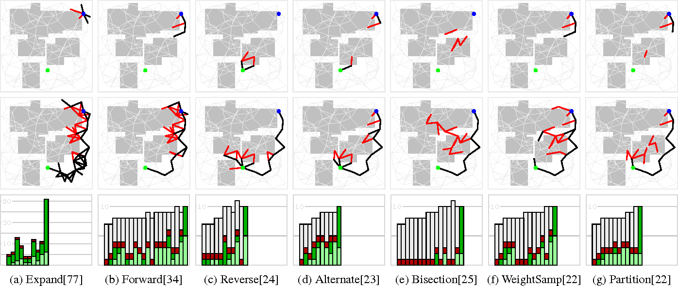 Figure 3 for A Unifying Formalism for Shortest Path Problems with Expensive Edge Evaluations via Lazy Best-First Search over Paths with Edge Selectors