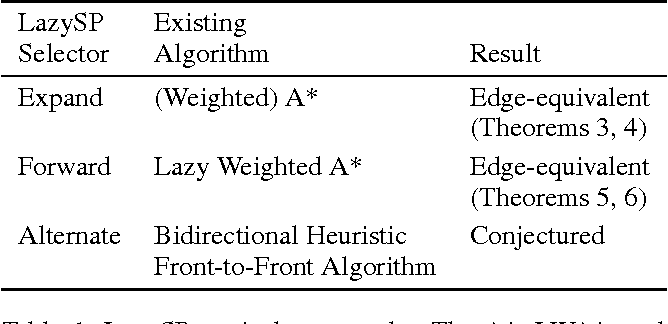 Figure 2 for A Unifying Formalism for Shortest Path Problems with Expensive Edge Evaluations via Lazy Best-First Search over Paths with Edge Selectors