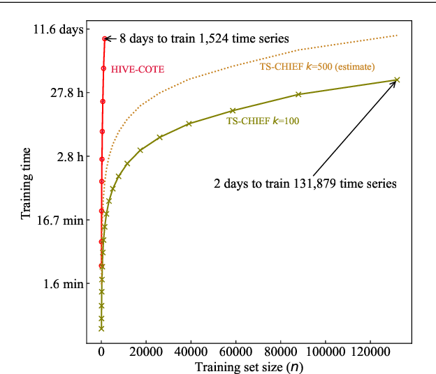Figure 3 for TS-CHIEF: A Scalable and Accurate Forest Algorithm for Time Series Classification