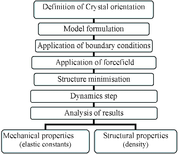 Figure 1 from Mechanical Characterization of Ill-V Nanowire