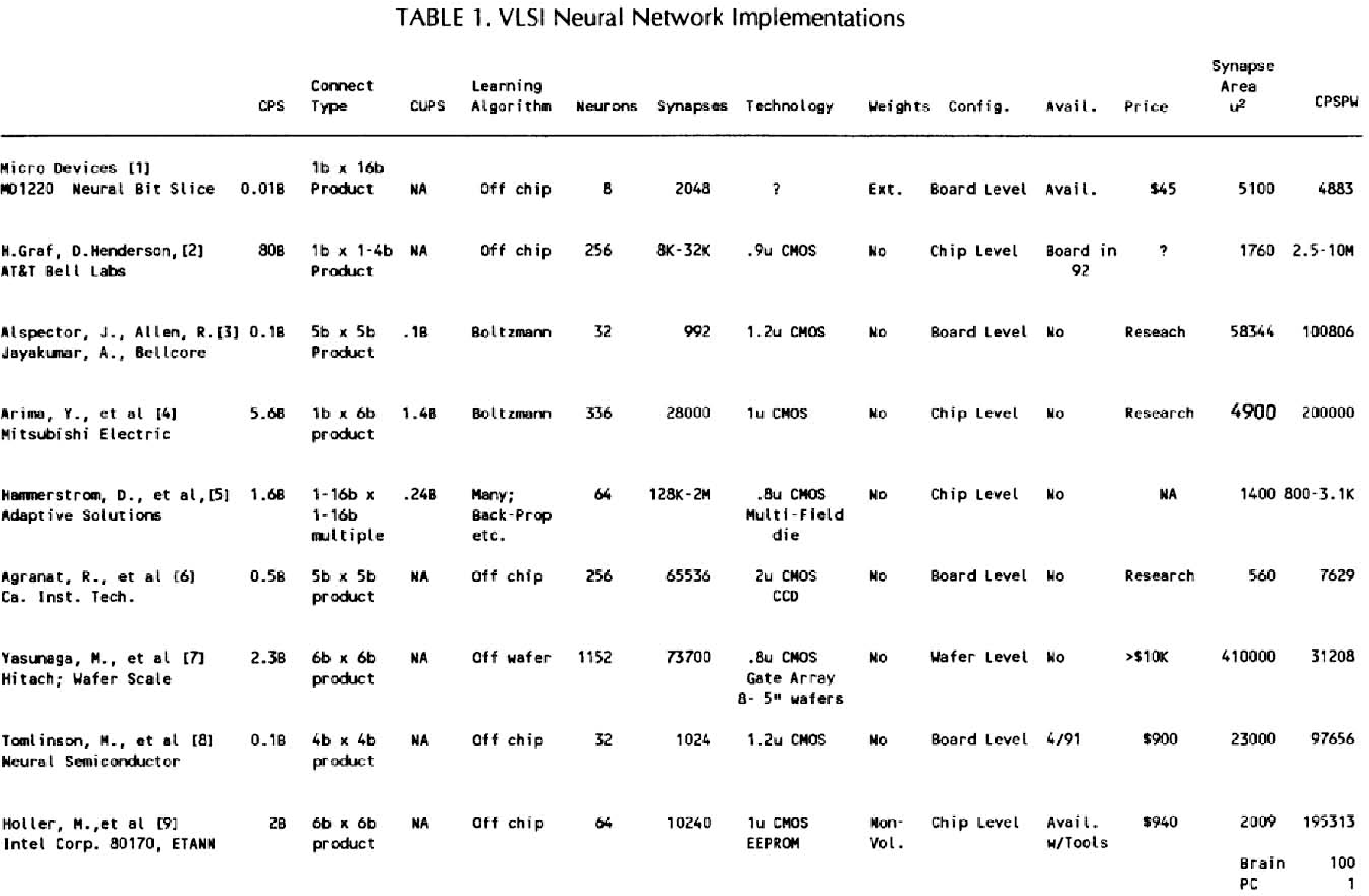 TABLE 1. VLSI Neural Network Implementations