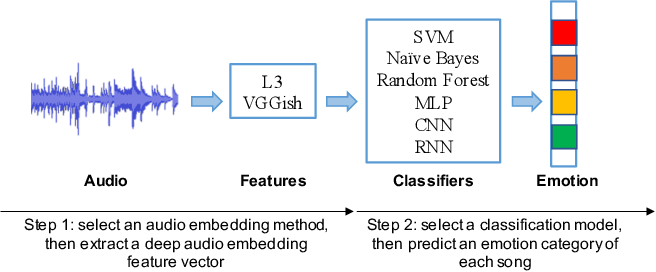 Figure 1 for Comparison and Analysis of Deep Audio Embeddings for Music Emotion Recognition