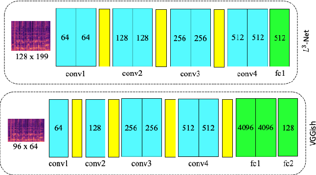 Figure 3 for Comparison and Analysis of Deep Audio Embeddings for Music Emotion Recognition