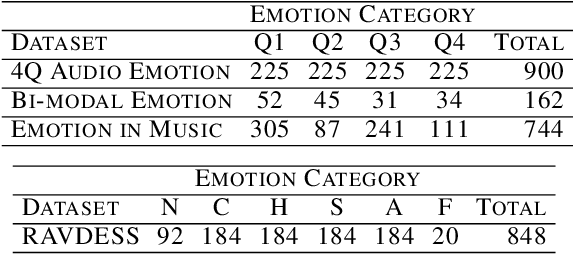 Figure 2 for Comparison and Analysis of Deep Audio Embeddings for Music Emotion Recognition