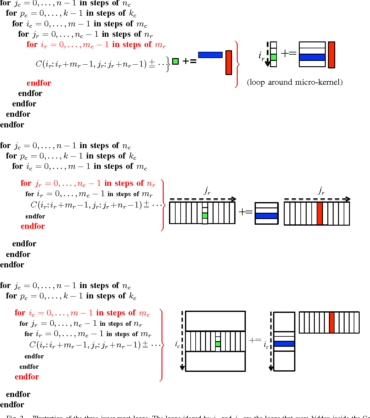 Anatomy of High-Performance Many-Threaded Matrix Multiplication ...