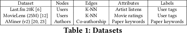 Figure 2 for Privacy Shadow: Measuring Node Predictability and Privacy Over Time
