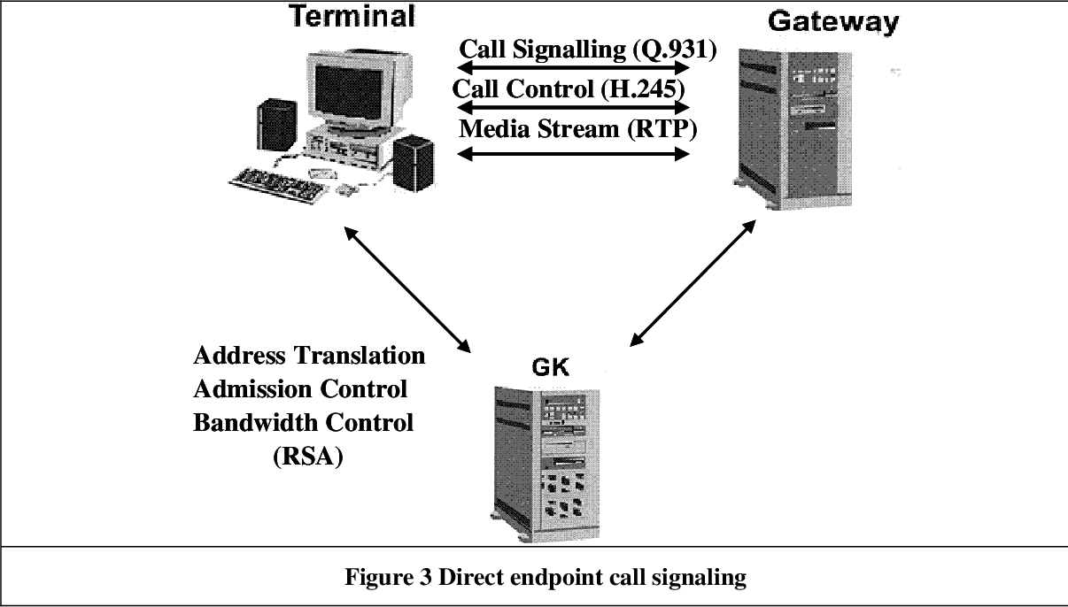 Hybrid Circuitswitched Voip Systems