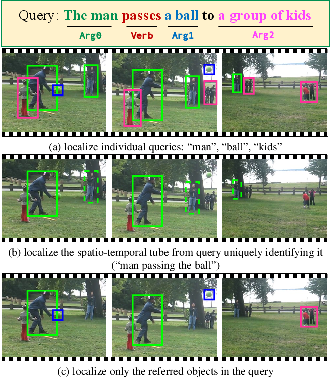 Figure 1 for Video Object Grounding using Semantic Roles in Language Description
