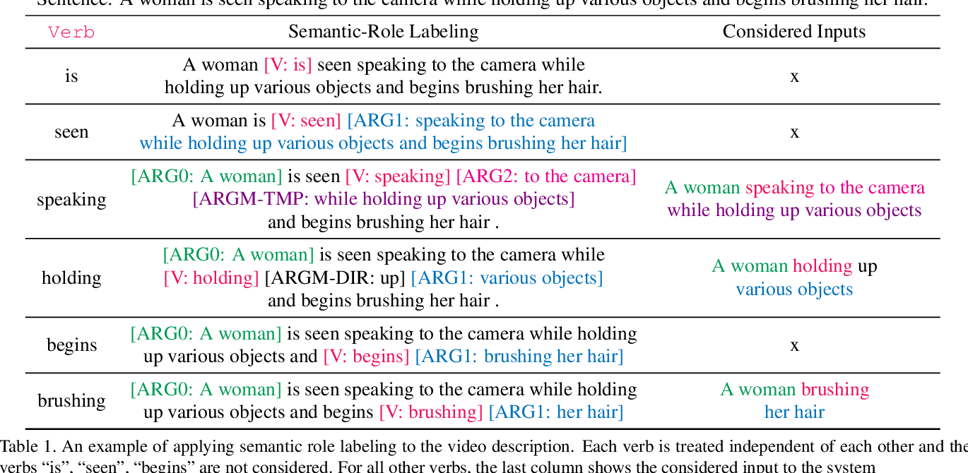 Figure 3 for Video Object Grounding using Semantic Roles in Language Description
