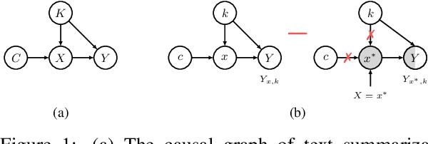 Figure 1 for Factual Consistency Evaluation for Text Summarization via Counterfactual Estimation