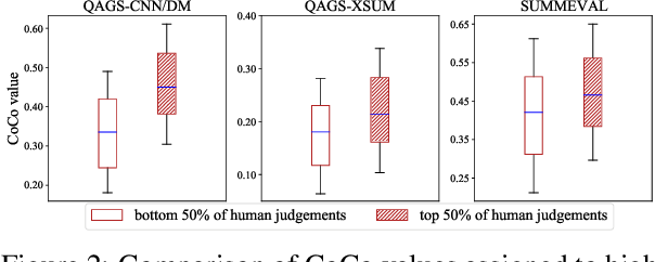 Figure 4 for Factual Consistency Evaluation for Text Summarization via Counterfactual Estimation